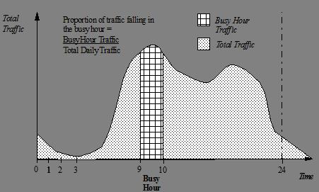 Erlang B formula | Features | Calculation framework | STEM