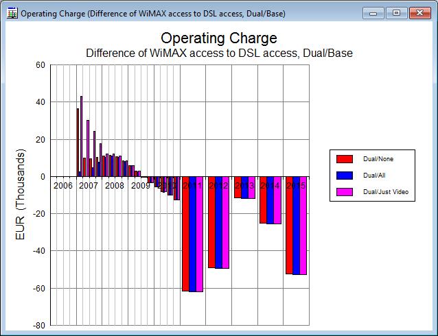 Figure 2 Graph Showing Difference Comparison Vs Dsl Access Dual Base Element And Scenario Bases